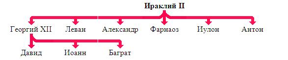 картло-кахети